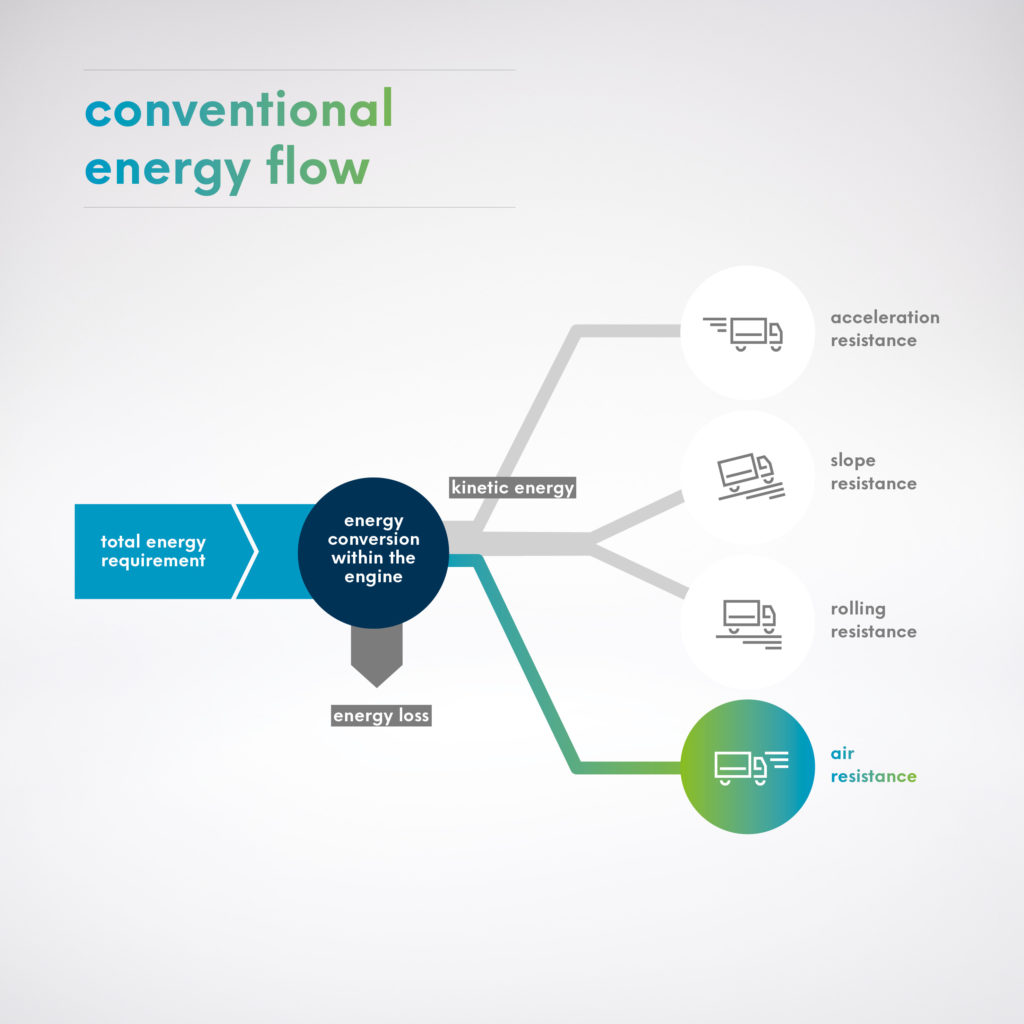 Platooning herkömmliche Energieverteilung
