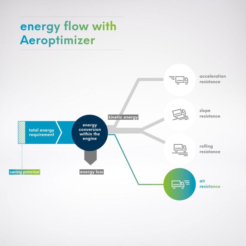 Platooning - Energieverteilung mit Aeroptinizer