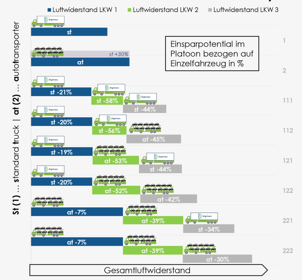 Diagramm EInsparungspotenzial Platooning